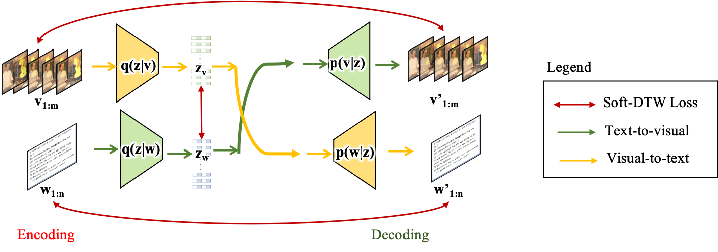 V2S contains a backbone temporal autoencoder which learns a semantically-meaningful embedding space, encoding events that occur in natural free-flowing tutorial videos, without explicit temporal supervision for event start and end timestamps. Section