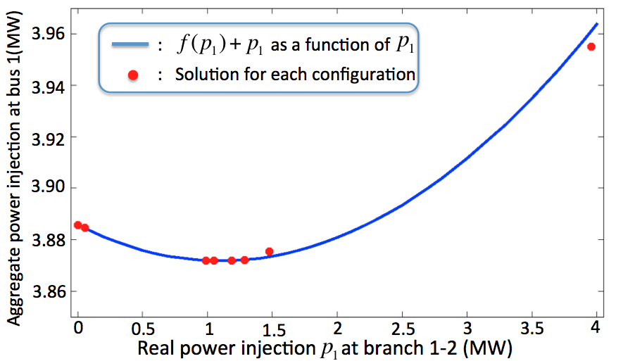 The aggregated power injection