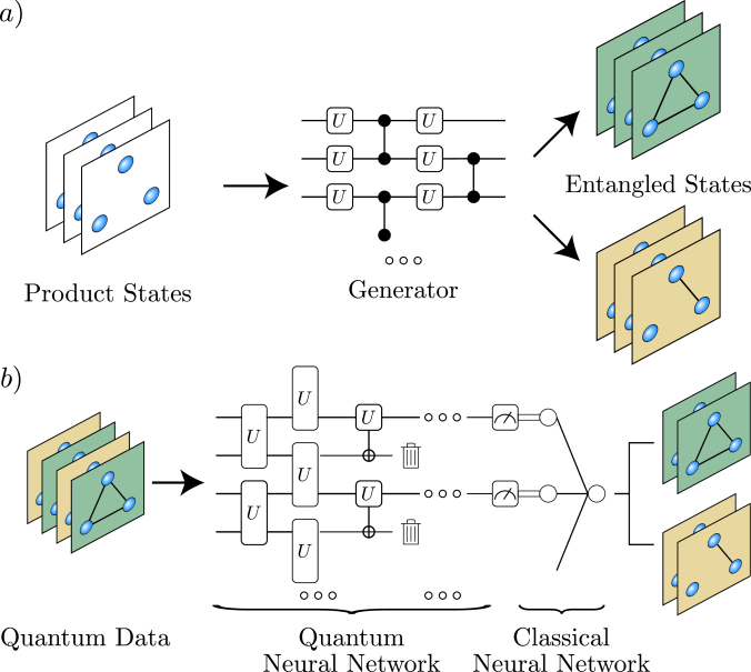 . (a) The states in our NTangled dataset are generated by training a Quantum Neural Network (QNN). Here, product states are inputted into a variational circuit trained so that the outputted states have a desired entanglement value. By changing the goal value, sets of states with varying amounts of entanglement are generated (represented with different colors). (b) The states in the NTangled dataset are used to benchmark a QML model for the supervised learning task of classifying the states according to their amount of entanglement. In the figure, the QML model is composed of a QNN, plus a one node classical neural network.