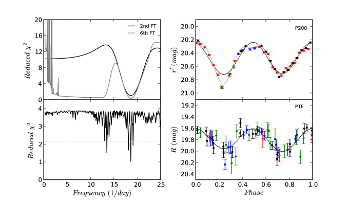 The periodograms (right) and the folded lightcurves (left) of