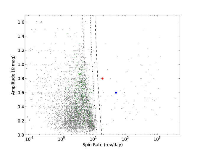 The plot of the spin rate vs. amplitude. The green and gray filled circles are the objects with good rotation period determinations obtained from