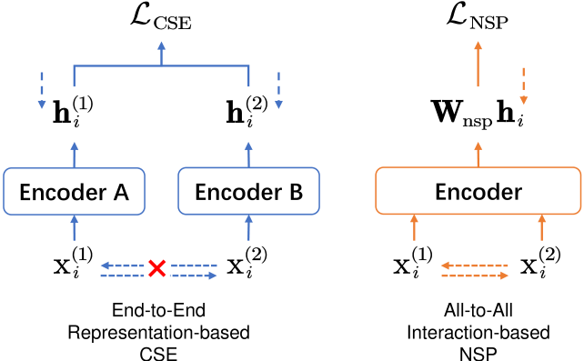 Conceptual comparison between End-to-End representation-based