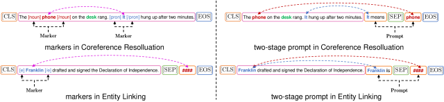 The comparison of markers (Left) and two-stage prompt (Right), examples in coreference resolution and entity linking/typing tasks.