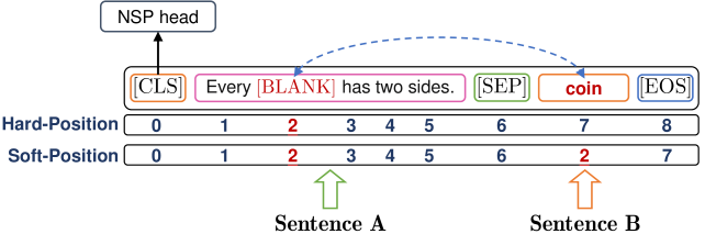 Soft-position and hard-position in NSP-BERT.