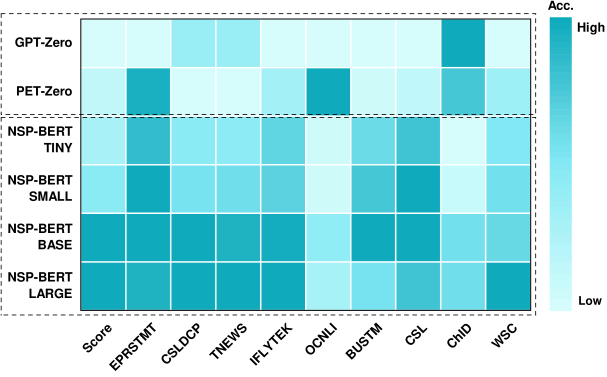 Sketch of accuracy for different scales of models. X-axis represents the tasks in FewCLUE and the y-axis represents the baselines (GPT-