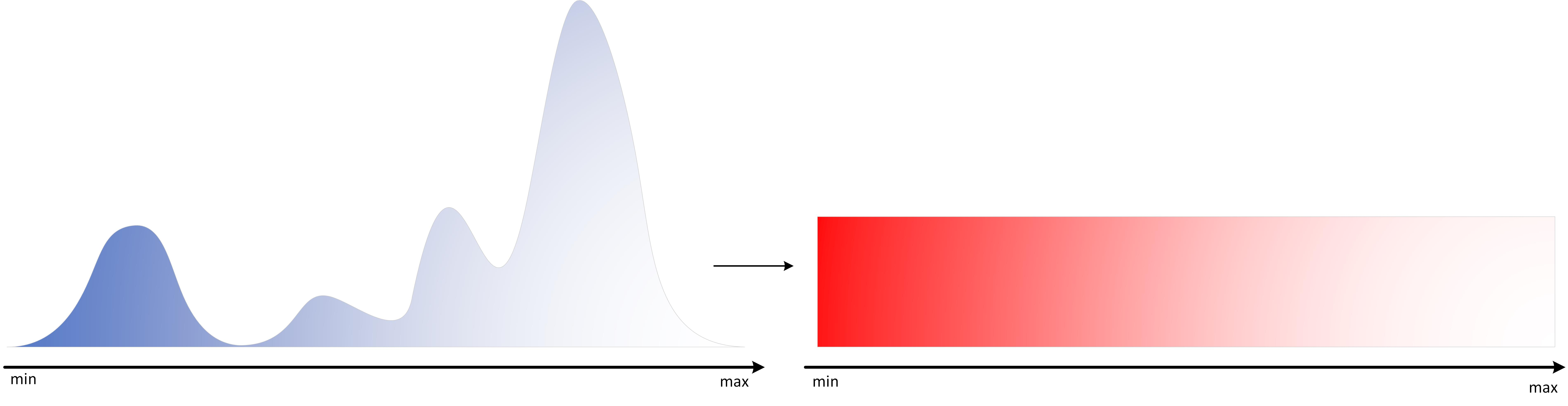 Visulisation of possible data distribution before and after the resampling operation.