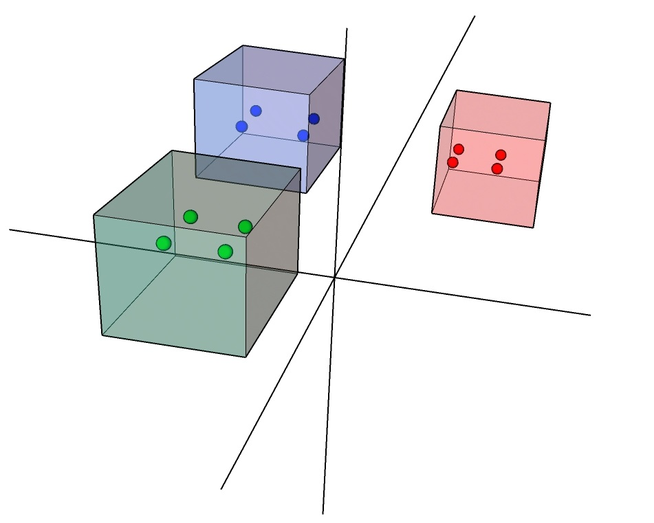 Visualisation of latent vectors of different semantic classes of uniform sampling in the hyper coordinate system.