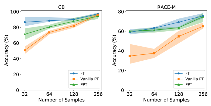Comparison between full-model fine-tuning (FT), vanilla prompt tuning (Vanilla PT), and pre-trained prompt tuning (PPT) when different training sample are available. For small number of training samples, PPT is consistently the best. When the number grows, the performances converge.