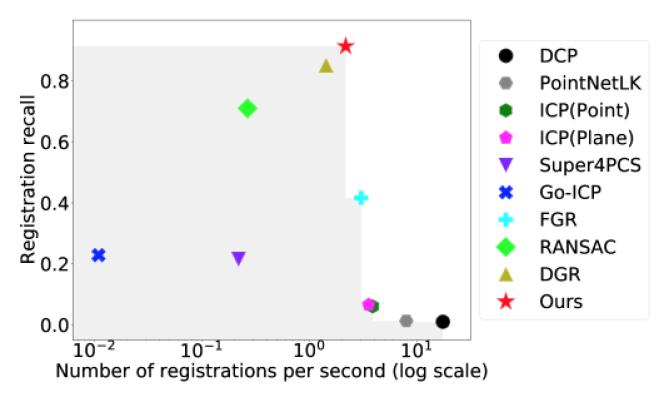 Registration recall and the number of registration per second in log scale on 3DMatch benchmark. Our approach is the most accurate overall and fastest among learning-based methods.
