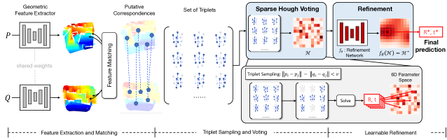 Illustration of our proposed module. We compute feature correspondences between point cloud pairs from locally extracted features, which are used to construct a set of triplets. Each triplet votes on the corresponding bin in the sparse Hough space in a parallelized fashion. We then perform a fully convolutional Hough space refinement to suppress the noisy Hough voting space. Finally, we identify the bin with the max votes, from where we make our final predictions on the transformation parameters.