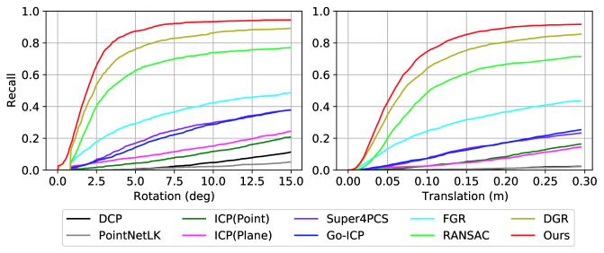 Overall pairwise registration recall (y-axis) on 3DMatch benchmark with varying rotation (left image) and translation (right image) error thresholds (x-axis) for successful registration. Our approach outperforms baseline methods for all thresholds while being 2× faster than the most accurate baseline.