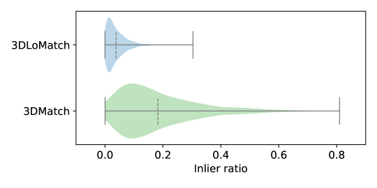 The distribution of inlier ratio of the putative correspondences obtained by feature matching on 3DMatch