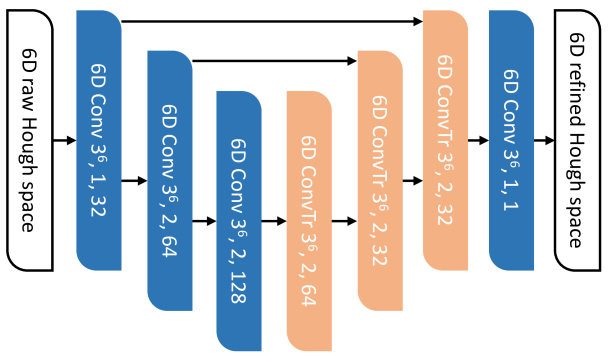 Architecture of the refinement networks. The numbers in each box indicate the kernel size, stride, and the channel size. For example, the first convolutional layer has 6D kernel with kernel size 3, stride 1, and outputs 32 dimensional activations.