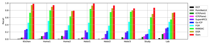 Analysis of 3DMatch registration results per scene. The figure shows the recall, RE, and TE of each method in order. For recall, the higher the better; for RE and TE, the lower the better. Our approach is consistently better on all unseen test scenes. Note that a missing bar corresponds to zero successful alignments.