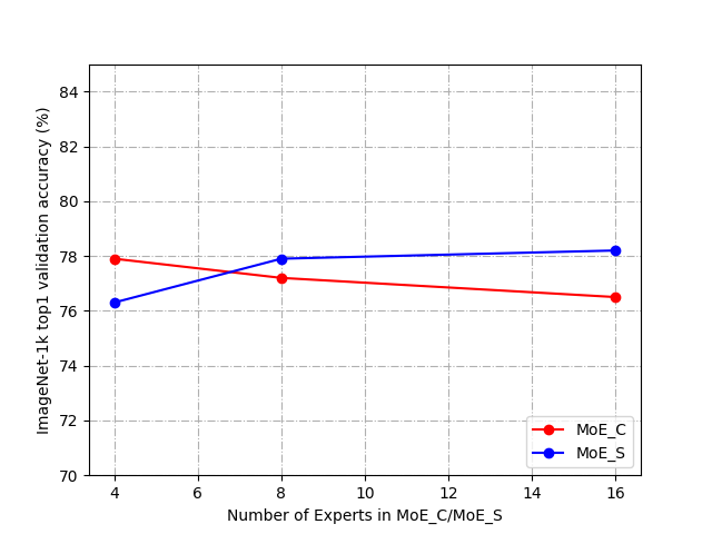 Influence of number of experts in