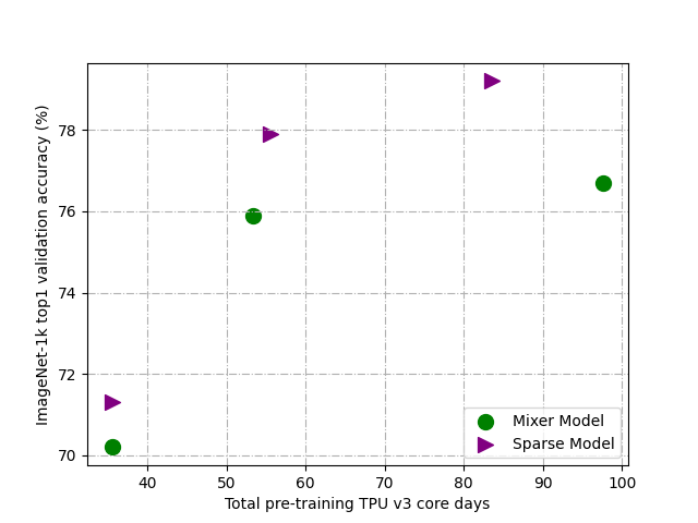 Comparison between Mixer models and Sparse-MLP models. With comparable or less computational cost, Sparse-MLP achieves better performance