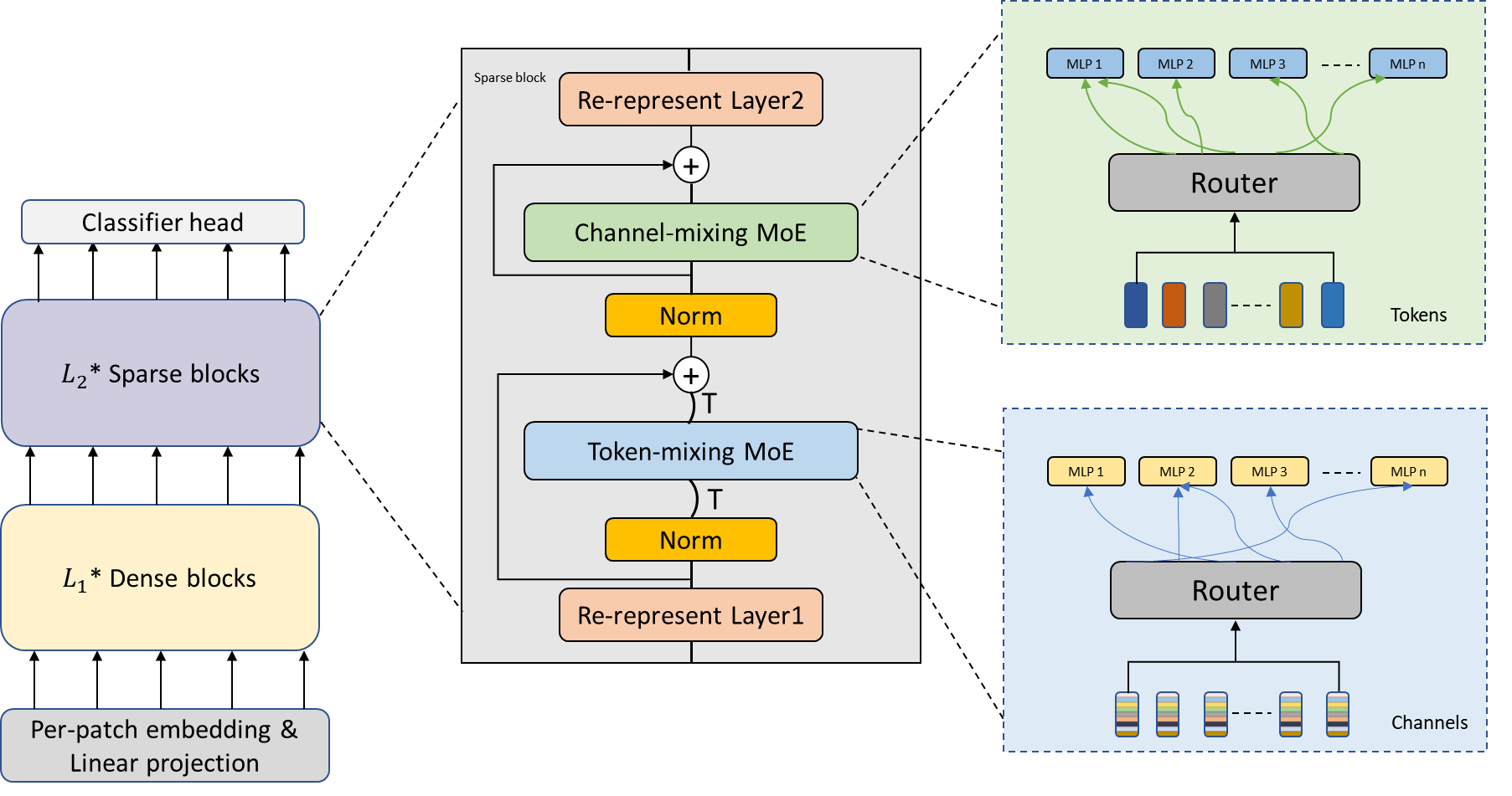 Sparse-MLP architecture overview
