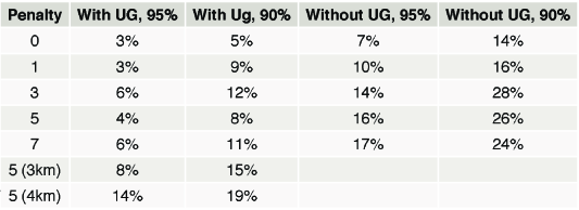""". Percent of runs in which a difference-in-difference estimator rejected a null hypothesis of no pre-trends at either 95% or 90% confidence. """"With Uganda"""" and """"Without Uganda"""" reference whether or not Uganda was used in the training and validation steps. """"Penalty"""" indicates the quintile-bias penalty term ("""
