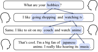 An exemplar dialogue with concept transitions, where each utterance is composed of multiple associated concepts to convey diverse information.