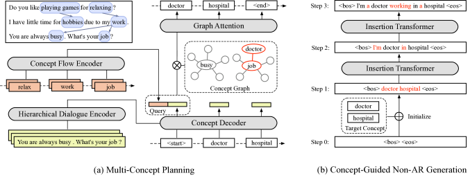 The overall framework of CG-nAR. (a) The multi-concept planning module conditions on the previous concept flow and the dialogue context to attentively select multiple associated concepts from the concept graph. (b) The selected concepts are used to initialize a partial response for subsequent non-autoregressive generation.