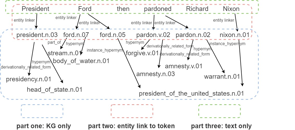 Unified Knowledge-enhanced Text Graph (UKET): consists of three parts corresponding to our model: (1) KG only part, (2) Entity link to token graph, (3) Text only graph.