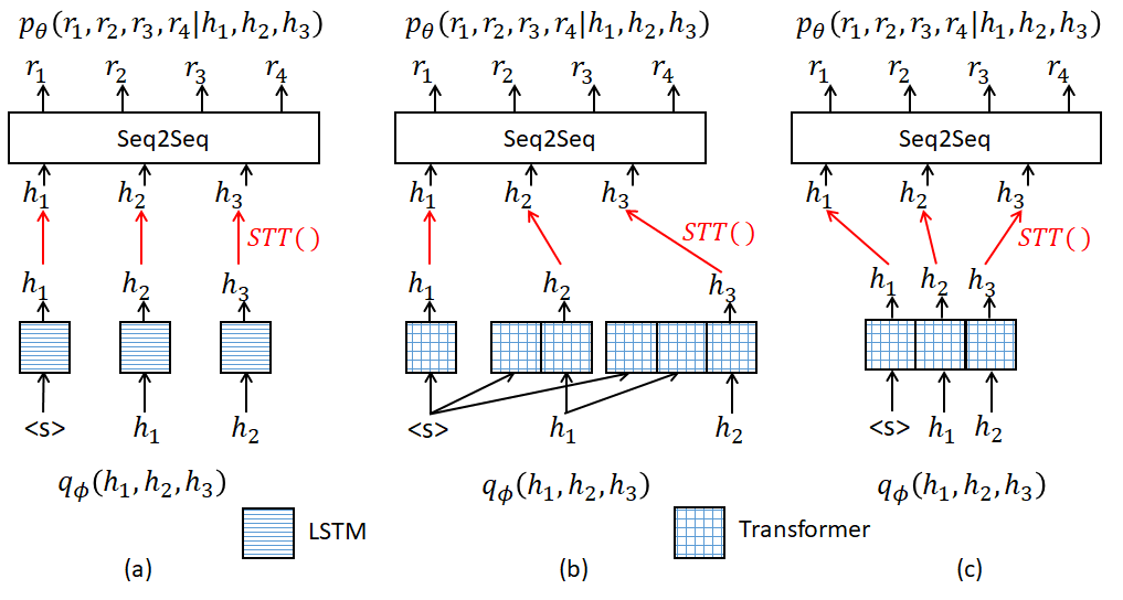 Illustration of forward calculation with different models for optimization in variational learning. (a)