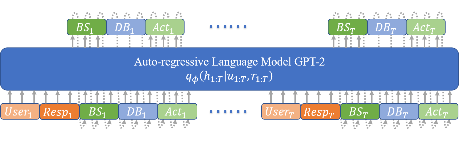 An overview of VLS-GPT, which consists of two auto-regressive lanugage models - a generative model and an inference model, both based on GPT-2 but trained with different training sequences as shown in Figure