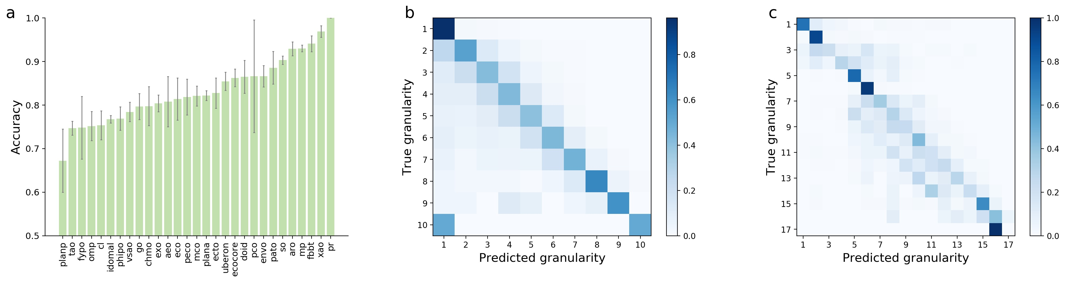 Sentence granularity prediction. a, Bar plot showing the accuracy of relative granularity prediction within each DAG. b,c, Heatmaps showing the accuracy of absolute granularity prediction within each DAG (b) and across all DAGs (c).