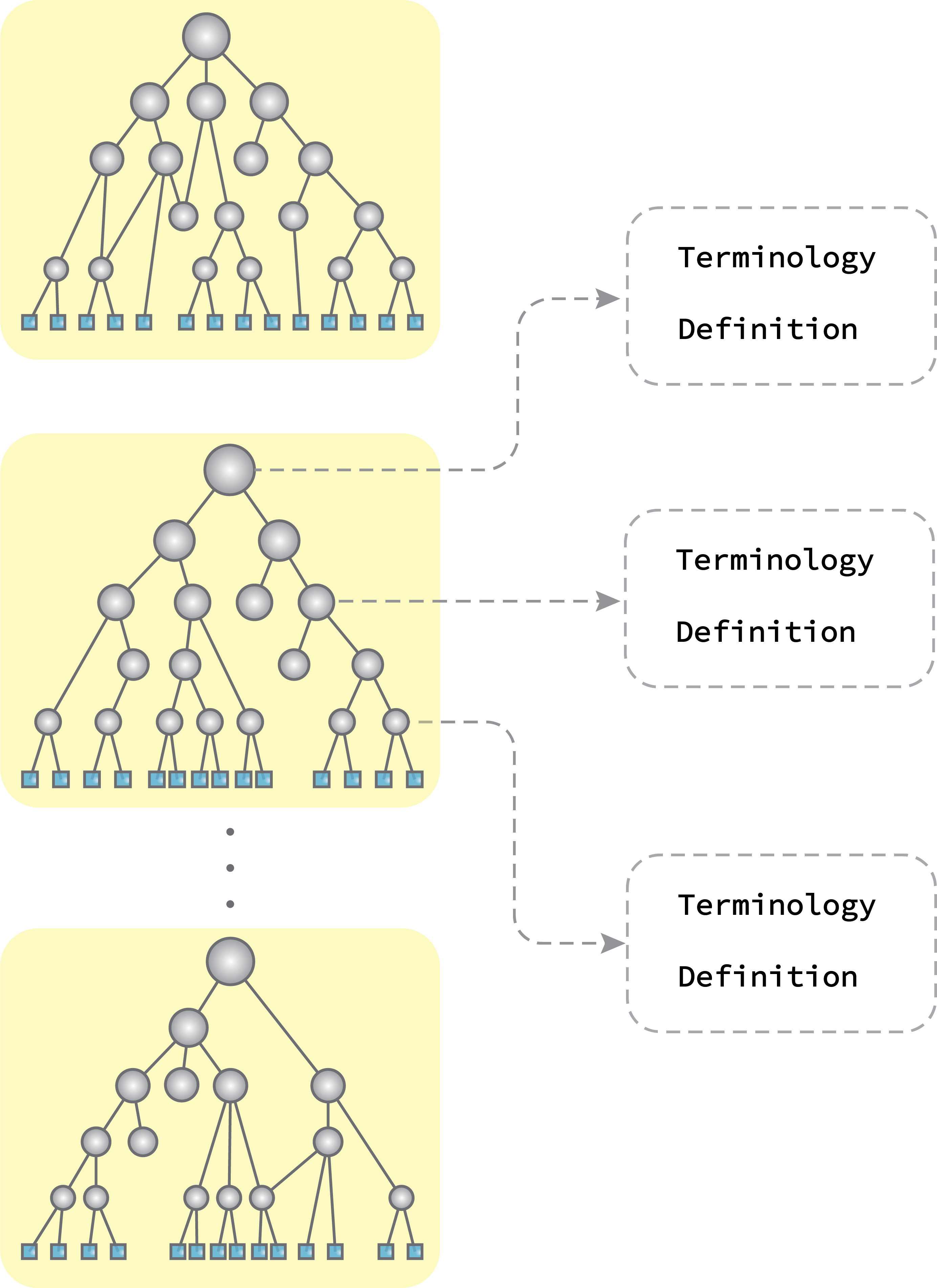 Graphine dataset contains 2,010,648 terminology definition pairs organized in 227 directed acyclic graphs. Each node in the graph is associated with a terminology and its definition. Terminologies are organized from coarse-grained ones to fine-grained ones in each graph.
