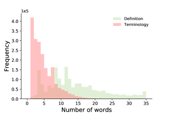 Bar plot showing the comparison between the number of words in the definition and in the terminology in Graphine.