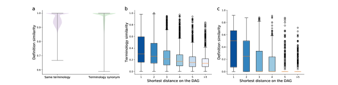 Analysis of Graphine. a, Violin plot showing the definition similarity between the same terminology and the terminology synonym curated by different experts. b,c, Box plots showing the terminology similarity (b) and the definition similarity (c) between nodes of different shortest distances on the DAG.