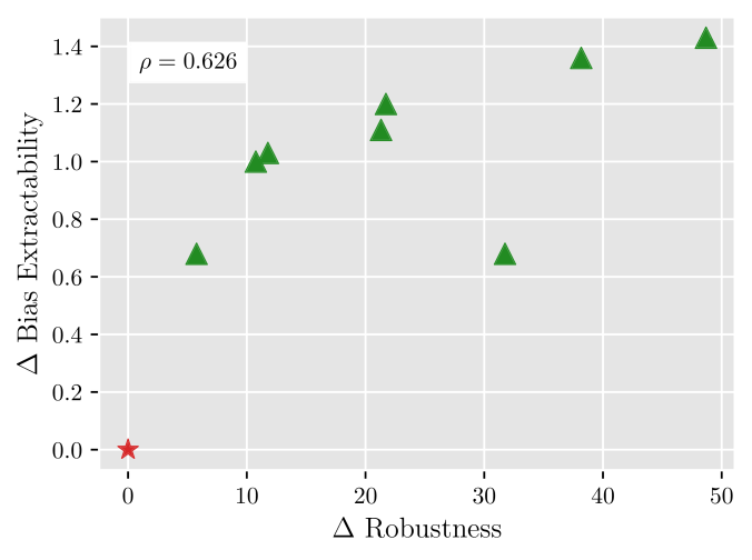Amount of subsequence bias extracted from different language models vs. the robustness of models to the bias. Robustness is measured as improvement of the model on out-of-distribution examples, while extractability is measured as the improvement of the probe's ability to extract the bias from a debiased model, compared to the baseline.