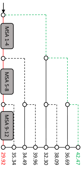 (a): An illustration of the self-attention block. The attention map calculated by Q and K is dropped in gradient backpropagation (red dashed box). (b): Adversarial examples are generated by using gradients that bypass attention (no gradients pass through the dotted red box in Figure