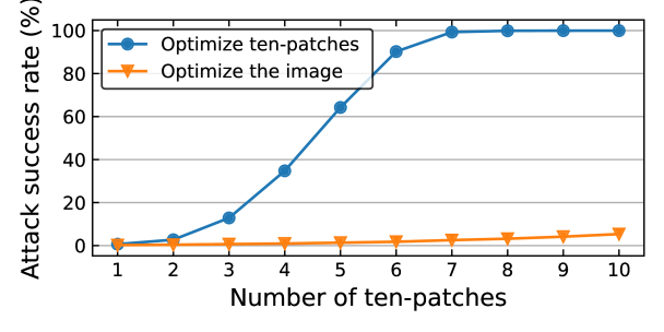 Attack success rate against black-box models with varying number of perturbation updates. We consider using either ten-patch updates or whole-image updates. The blue line generates adversarial perturbations by accumulating multiple ten-patch perturbations, which are generated by optimizing a single ten-patch at each stage. The orange line represents perturbations generated using whole-image updates. We average the attack success rate over numerous black-box models: DeiT-B, LeViT-256, CaiT-S-24, PiT-B, ConViT-B, TNT-S and Visformer-S.