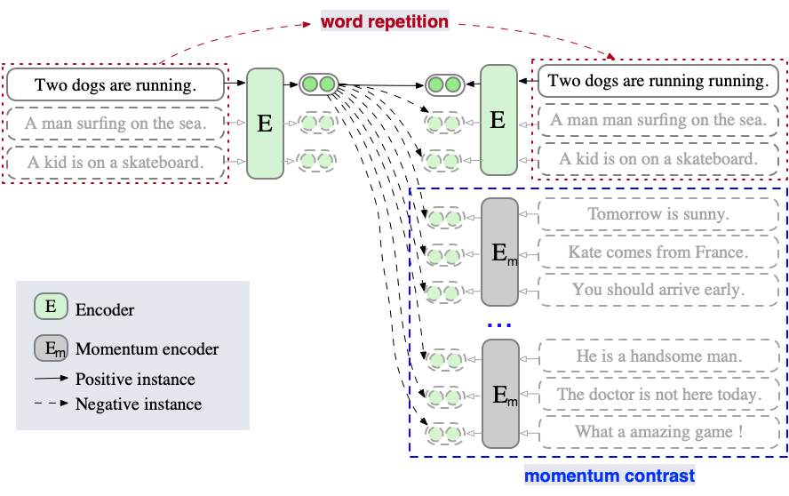 The schematic diagram of the ESimCSE method. Unlike the unsup-SimCSE, ESimCSE performs word repetition operations on the batch so that the lengths of positive pairs vary without changing the semantics of sentences. This mechanism weakens the same-length hint for the model when predicting positive pairs. In addition, ESimCSE also maintains several preceding mini-batches' model outputs in a queue, termed momentum contrast, which can expand the negative pairs involved in loss calculation. This mechanism allows pairs to be compared more sufficiently in contrastive learning.