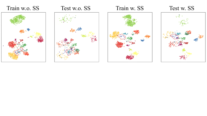 Visualization of self-supervision guided feature learning.