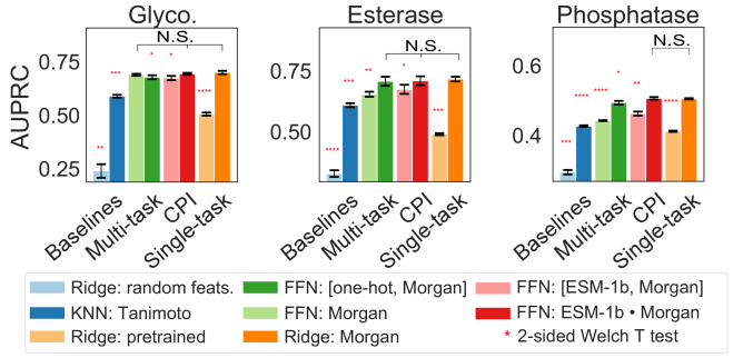 """CPI models and single task models are compared on the glycosyltransferase, esterase, and phosphatase datasets, all with 5 trials of 10-fold cross validation. Error bars represent the standard error of the mean across 3 random seeds. Each model and featurization is compared to """"Ridge: Morgan"""" using a 2-sided Welch T test, with each additional asterisk representing significance at [0.05, 0.01, 0.001, 0.0001] thresholds respectively, after applying a Benjamini-Hochberg correction. Pretrained substrate featurizations used in """"Ridge: pretrained"""" are features extracted from a junction-tree variational auto-encoder (JT-VAE)"""