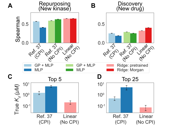 """Kinase data from Davis et al. is extracted, featurized, and split as prepared in Hie et al. Multilayer perceptrons (MLP) and Gaussian process + multilayer perceptron (GP+MLP) models are employed. We add variants of these models without CPI training separate single-task models for each enzyme and substrate in the training set, as well as linear models using both pretrained featurizations (""""Ridge: pretrained"""") and fingerprint based featurizations of small molecules (""""Ridge: Morgan""""). Spearman correlation is shown for"""