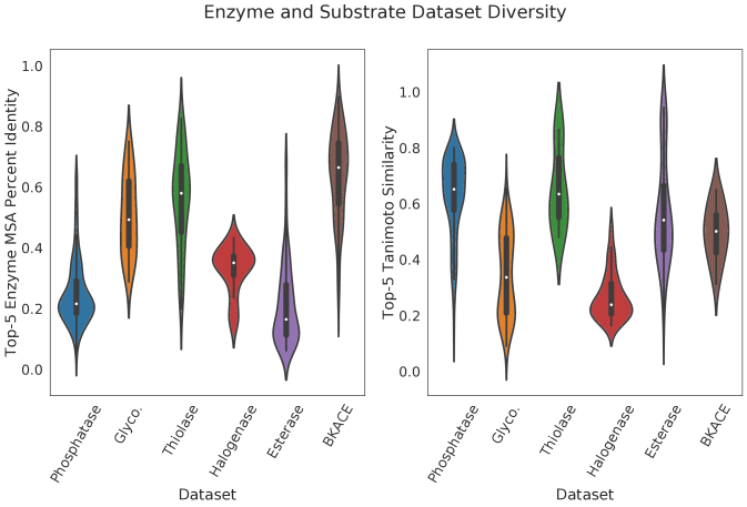 Distributions of top-5 enzyme similarity (left) and substrate similarity (right) are shown across enzyme datasets collected. Enzyme similarity is calculated as the percent overlap between two sequences in their respective multiple sequence alignment, excluding positions where both sequences contain gaps. Substrate similarity is computed using Tanimoto similarity between