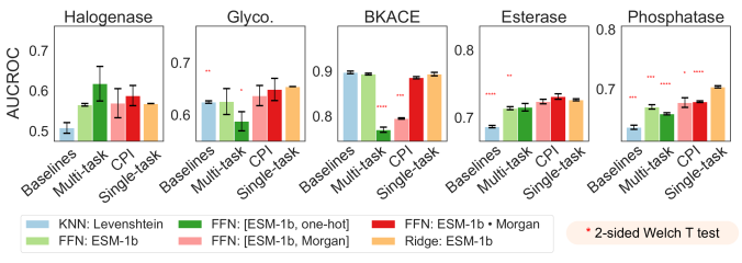 On the 5 different datasets tested, K-nearest neighbor baselines with Levenshtein edit distance are compared against feed-forward networks using various featurizations and ridge regression models in terms of AUC ROC performance. ESM-1b features indicate protein features extracted from a masked language model trained on UniRef50