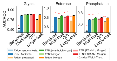 """CPI models and single task models are compared on the glycosyltransferase, esterase, and phosphatase datasets, all with 5 trials of 10-fold cross validation. Error bars represent the standard error of the mean across 3 random seeds. Each model and featurization is compared to """"Ridge: Morgan"""" using a 2-sided Welch T test, with each additional asterisk representing significance at [0.05, 0.01, 0.001, 0.0001] thresholds respectively after applying a Benjamini-Hochberg correction. Pretrained substrate featurizations used in """"Ridge: pretrained"""" are features extracted from a junction-tree variational auto-encoder (JT-VAE)"""
