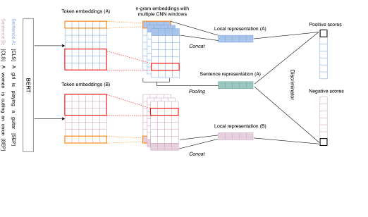 Model Architecture. Two sentences are encoded by BERT and multiple CNNs with different window sizes to get concatenated local n-gram token embeddings. A discriminator