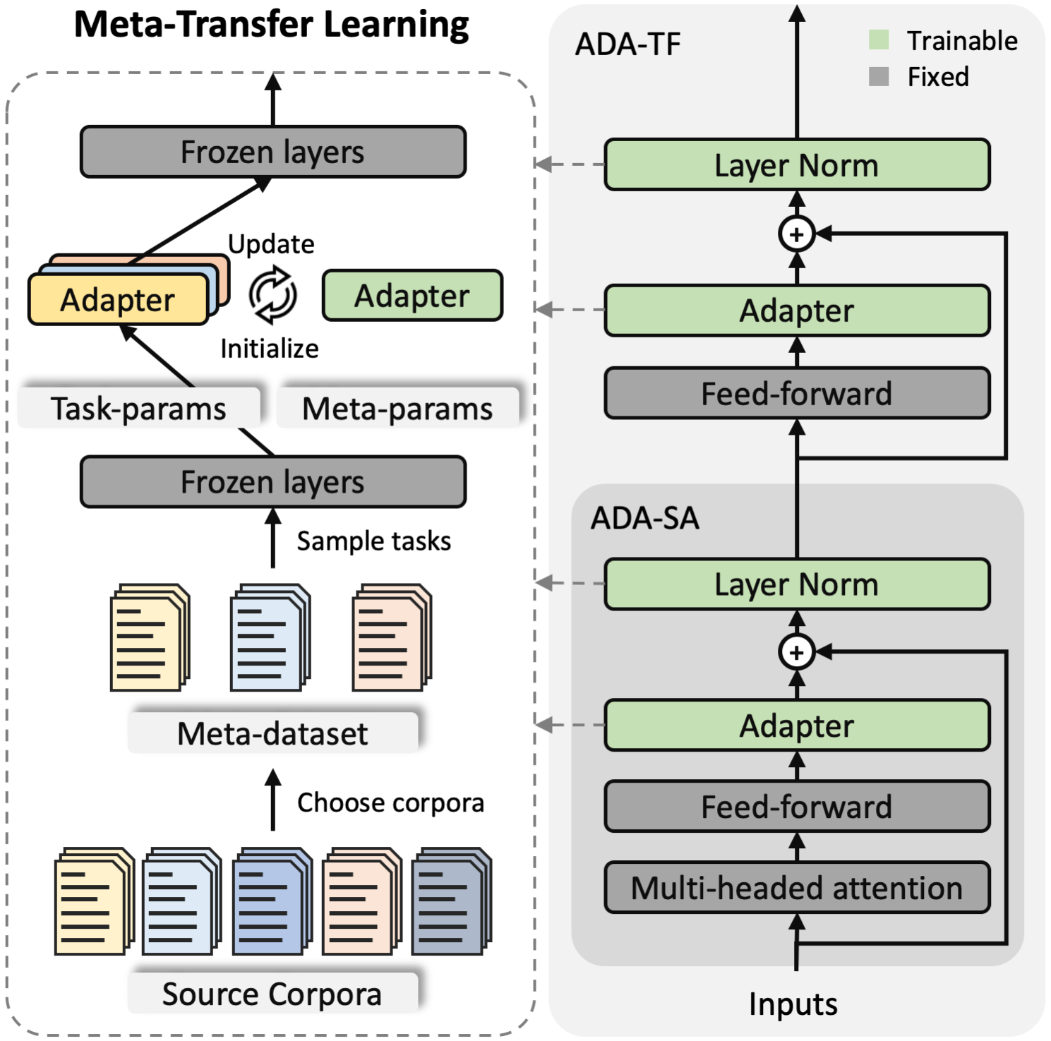 Proposed summarization framework with meta-transfer learning. The adapter modules are inserted into both encoder and decoder after every feed-forward layer. During meta-transfer learning, only the adapters and layer normalization layers are learnable. For simplicity, the learning illustration of layer normalization layers is omitted.