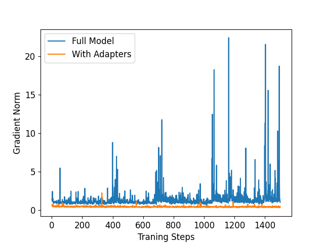 Dynamics of gradient norm along the meta-transfer learning process with 1) full model is trainable, and 2) only adapter modules are trainable.