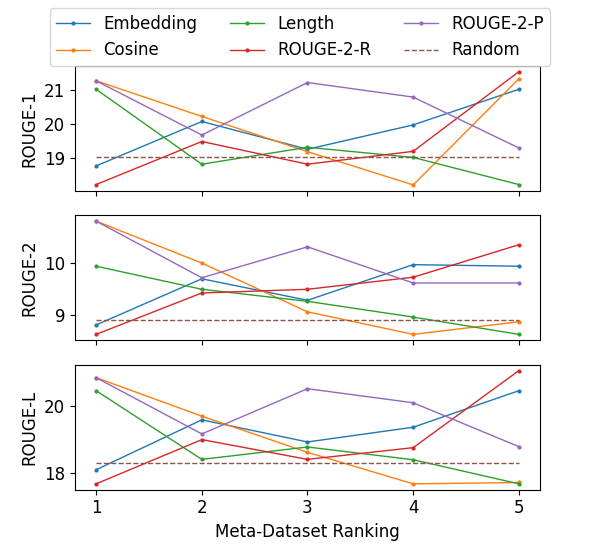 Performance comparison of different similarity criteria including 1) document embedding similarity, 2) cosine similarity and 3) length similarity, 4) ROUGE-2 recall, and 5) ROUGE-2 precision for target corpus AESLC with 10 labeled examples. Best viewed in colors.