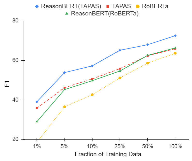 Few-shot learning results on NQTables.