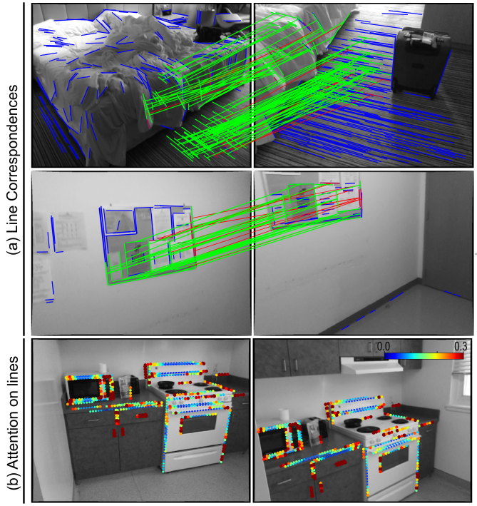 (a) For both low and high-textured environments, our line descriptor performs accurate matching. (b) Attention scores for points in a line with matched lines having similar attentional contexts.