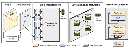 Line-Transformers consist of two major components: