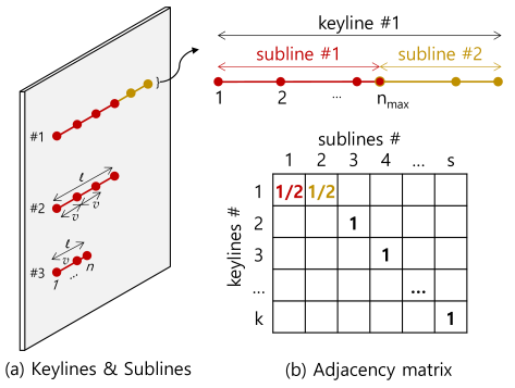 Keylines, sublines, and adjacency matrix. Points are selected with the interval