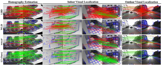 Qualitative line segment matches for homography estimation and visual localization. The last three columns represent blurring, viewpoint, and illumination changes. More correct matches (